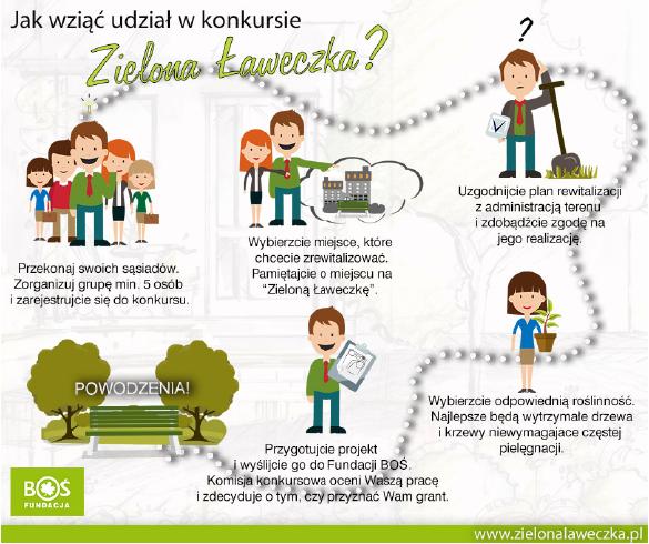 Zielona Laweczka grafika - Konkurs grantowy Zielona Ławeczka: szansa na ogród na Twoim osiedlu