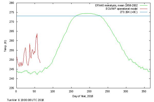 """upałwarktyce - """"Upał"""" w Arktyce, a w Europie siarczyste mrozy"""