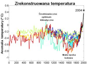 zrekonstruowana temp 300x221 - Już XVII wieku Polacy potrafili się przystosować do zmian klimatu